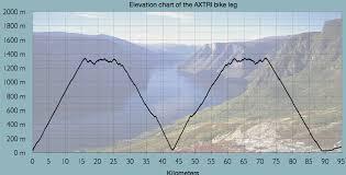 Sykkel løype profil